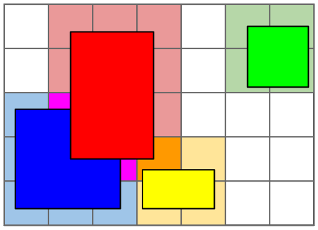 With a grid, you store lists of overlapping shapes into each cell. The purple and orange grid cells show places where multiple shapes have been inserted into a cell. The shapes in these cells may be colliding and should be checked closer.